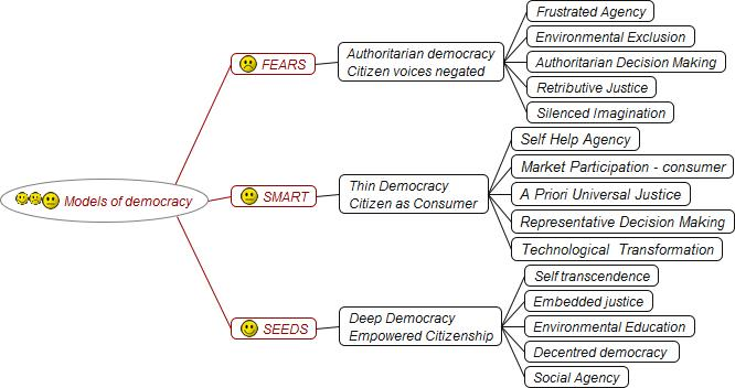 Typology of democratic models
