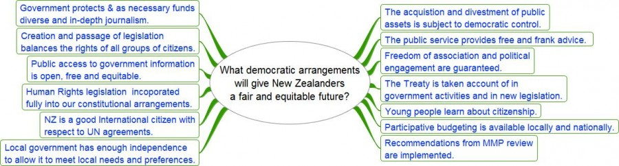 Democracy elements
