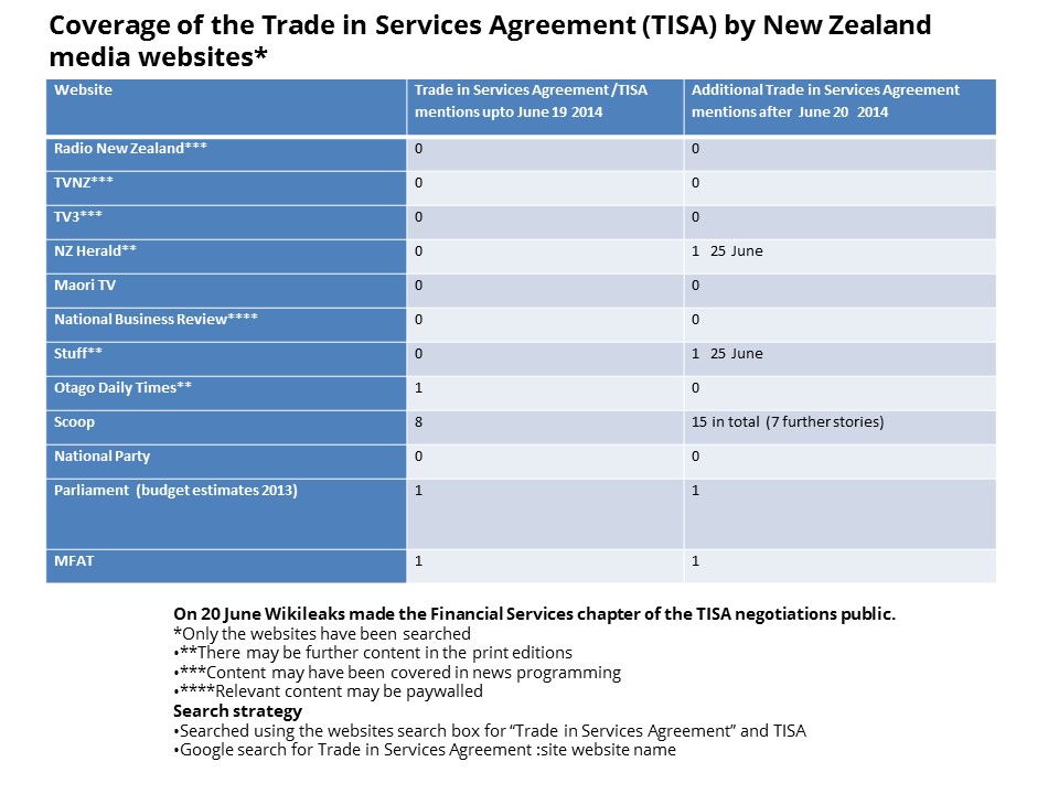 TISA coverage in NZ media websites